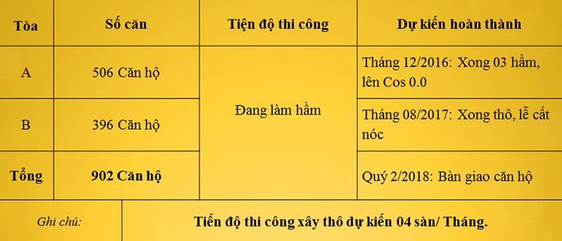 tien-do-thi-cong-chung-cu-176-dinh-cong