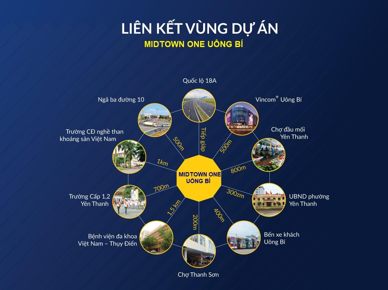Liên kết vùng Midtown Uông Bí