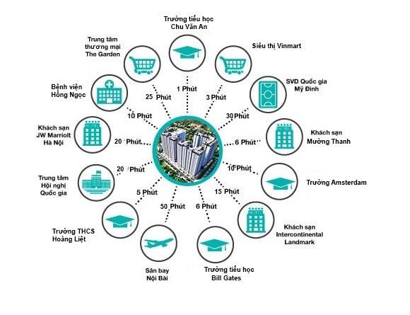 Vị trí kết nối của dự án Hưng Thịnh Linh Đàm